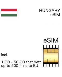 Hungarian eSIM Hungary